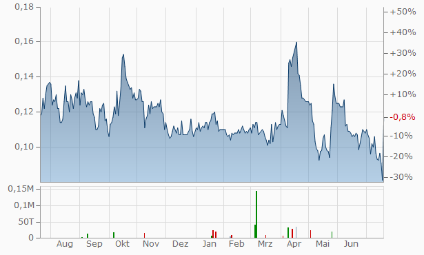 Tinka Resources Chart
