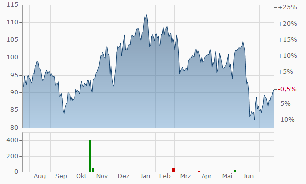 Eastman Chemical Company Chart