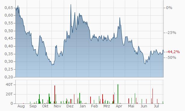 Bear Creek Mining ( BEar Creek) Chart