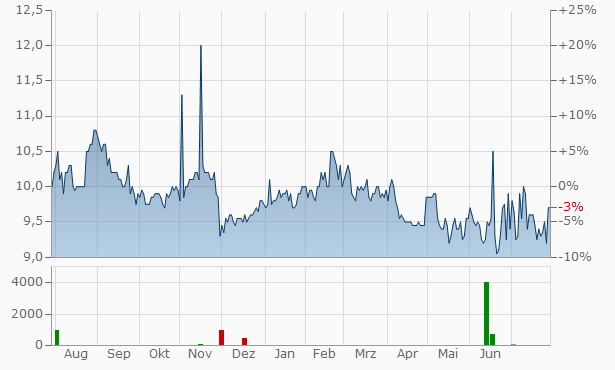 Siam Cement PCL Chart