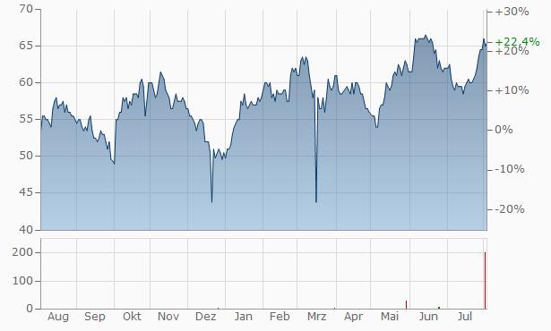 The Brinks Company Chart
