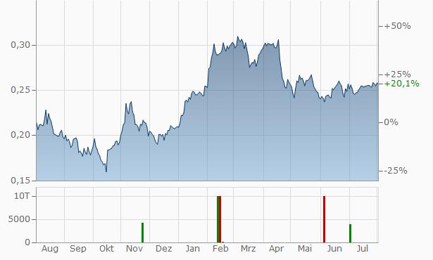 Telecom Italia (Risp.) Chart
