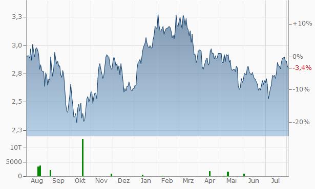 Kingfisher Chart