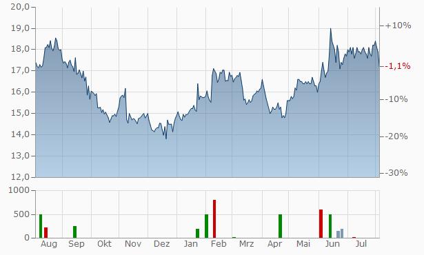 GS Yuasa Chart