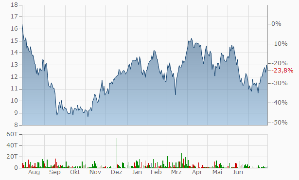 Fortescue Metals Group Chart
