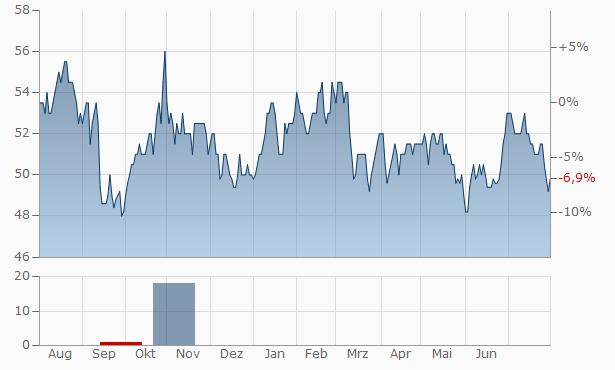 LKQ Chart