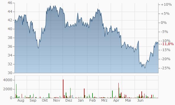 Yara International ASA Chart
