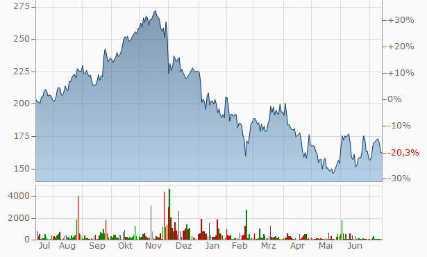 Salesforce Chart