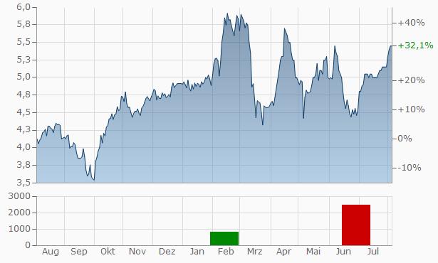 Genworth Financial Chart