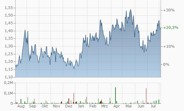 CNOOC Chart