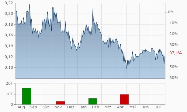 Atico Mining Chart