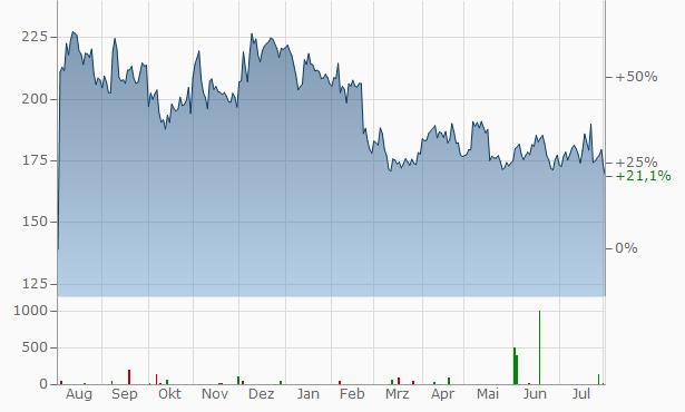 Alnylam Pharmaceuticals Chart