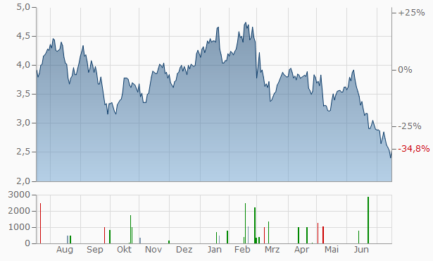 Sandfire Resources N Chart