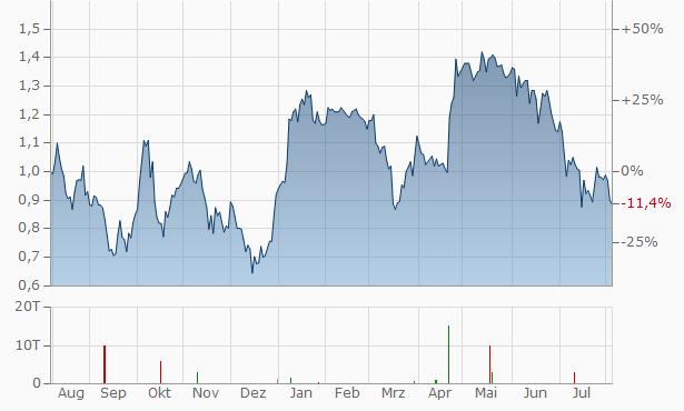 Asante Gold Chart