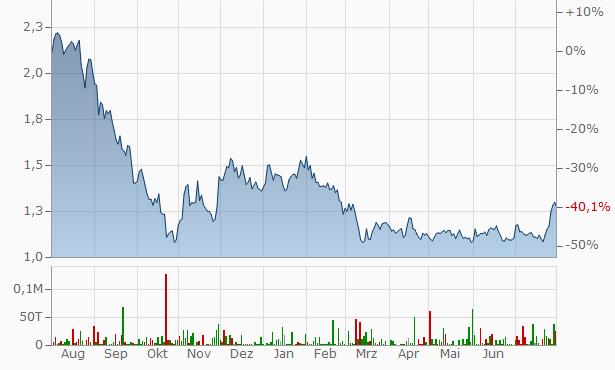 Thyssenkrupp Aktienkurs Realtime