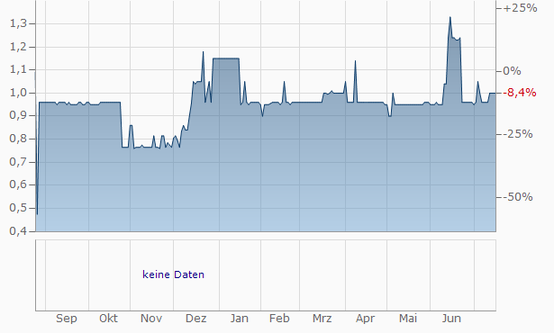 Grupo Media Capital SGPS Chart