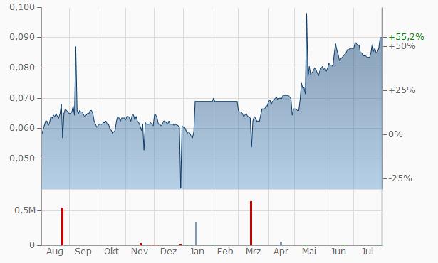 PT Bank CIMB Niaga Tbk (A) (A) Chart