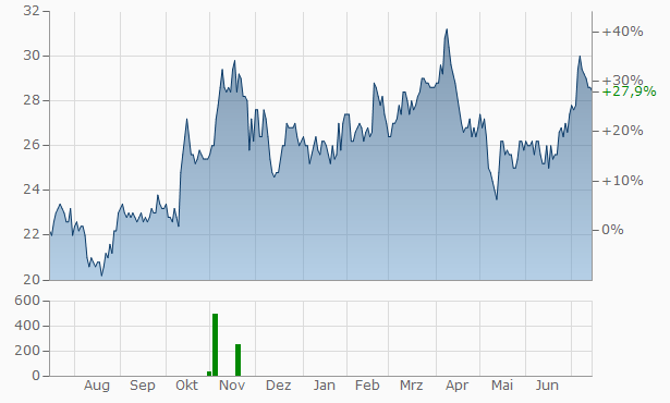 Supernus Pharmaceuticals Chart
