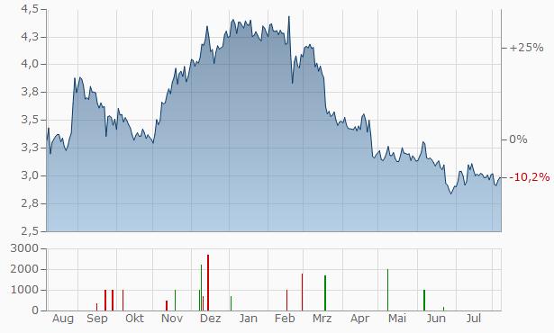 A2 Chart