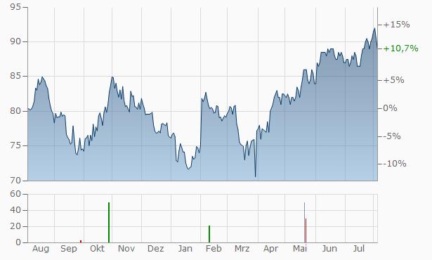 MSC Chart