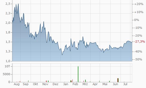 REC Silicon ASA Chart
