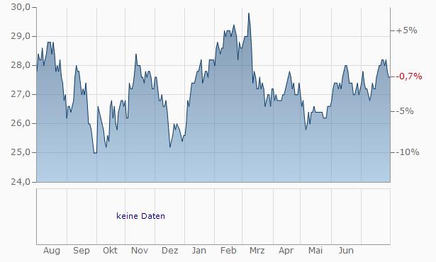 IGM Financial Chart