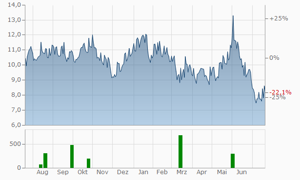Acerinox Chart