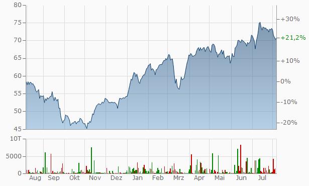 HUGO BOSS Chart