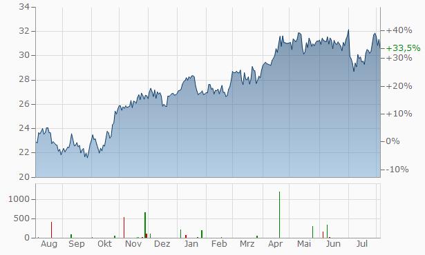 ACS Chart