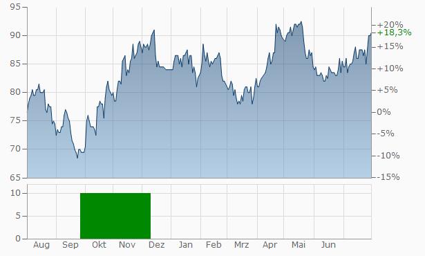 Essilor Aktienkurs