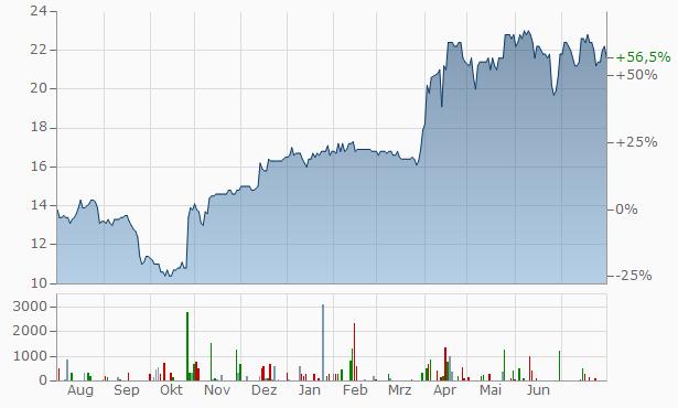 R. Stahl Chart