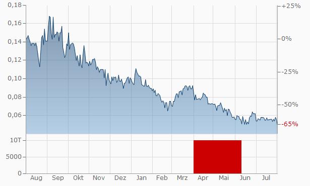 GoldQuest Mining Chart
