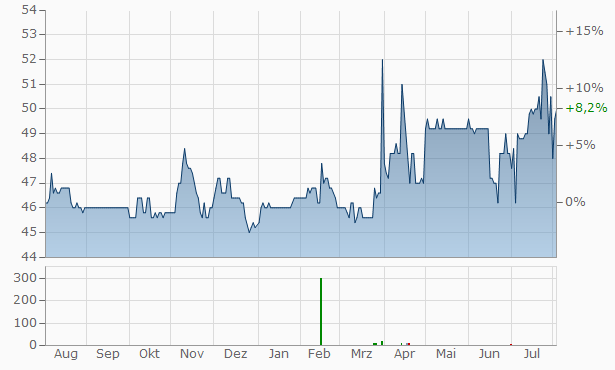 ATHOS Immobilien Chart