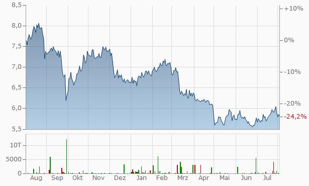 Prospect Capital Chart