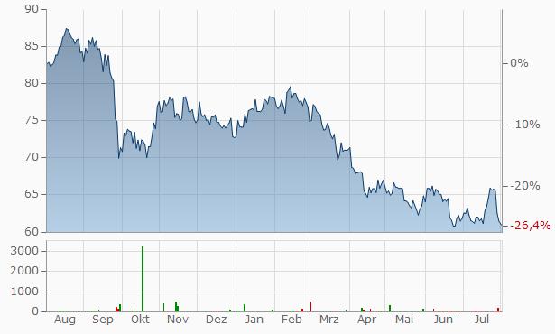 W.P. Carey Chart