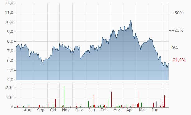 Lundin Mining Chart