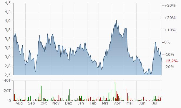 Endeavour Silver Chart