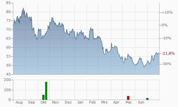 Aker A Chart