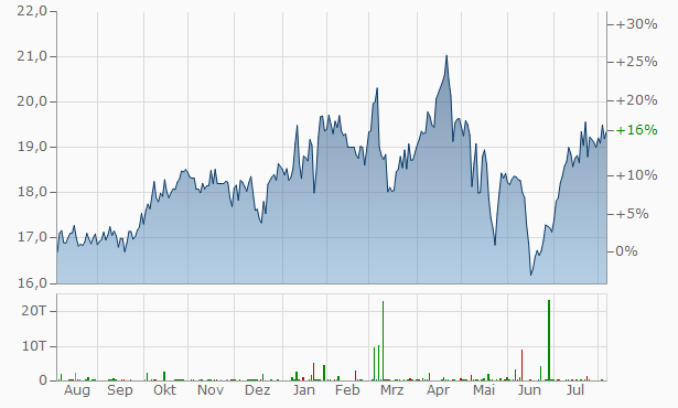 Ares Capital Chart
