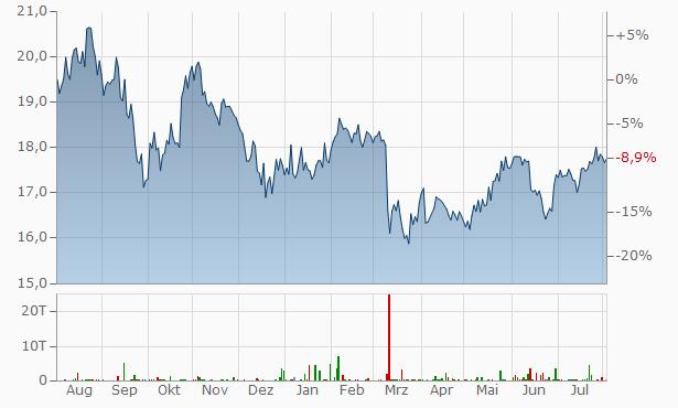 Ares Capital Aktie