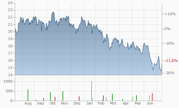 Borregaard ASA Chart