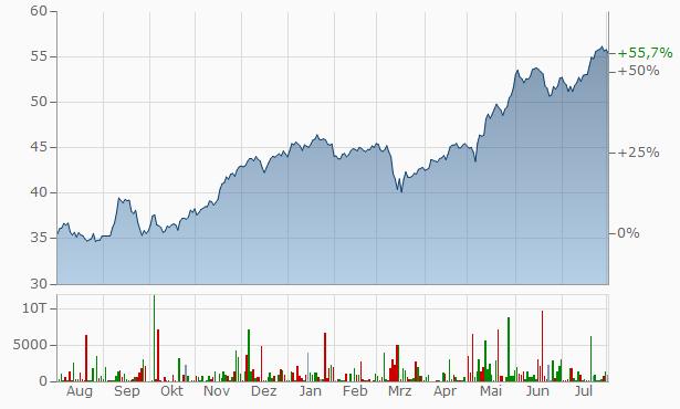 Talanx Chart