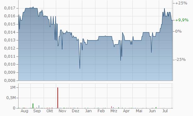 PT Bank Maybank Indonesia Tbk (A) Chart