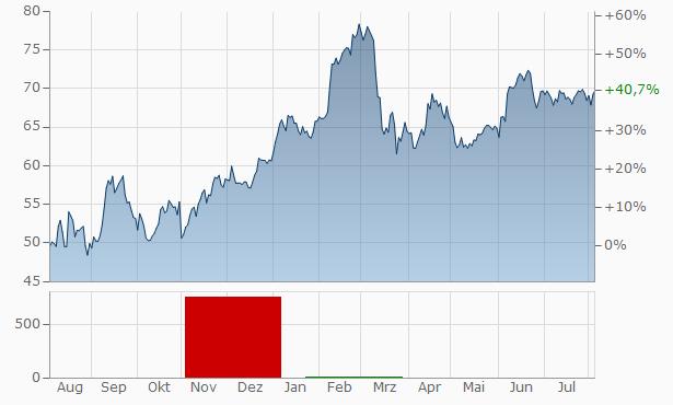 Jyske Bank A-S Chart