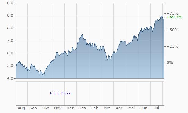 PKO Bank Polski Chart