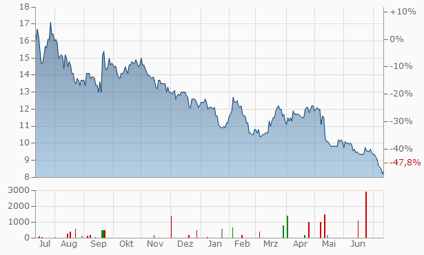 InTiCa Systems Chart
