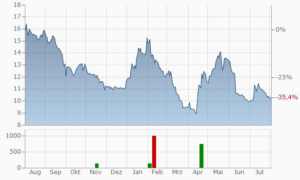 Wallix Group SA Chart