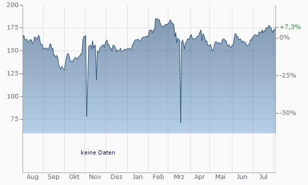 WEX Chart