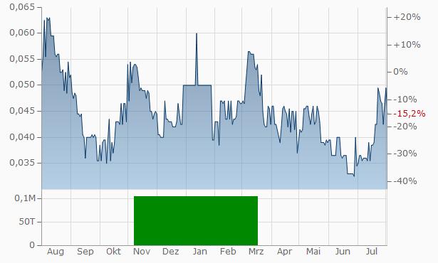 Highland Copper Company Chart