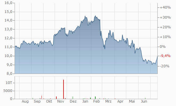 WPP 2012 Chart